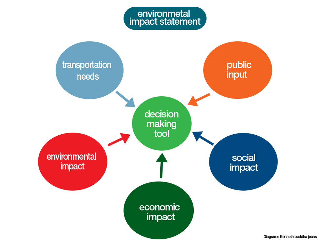 Image result for environmental impact statement