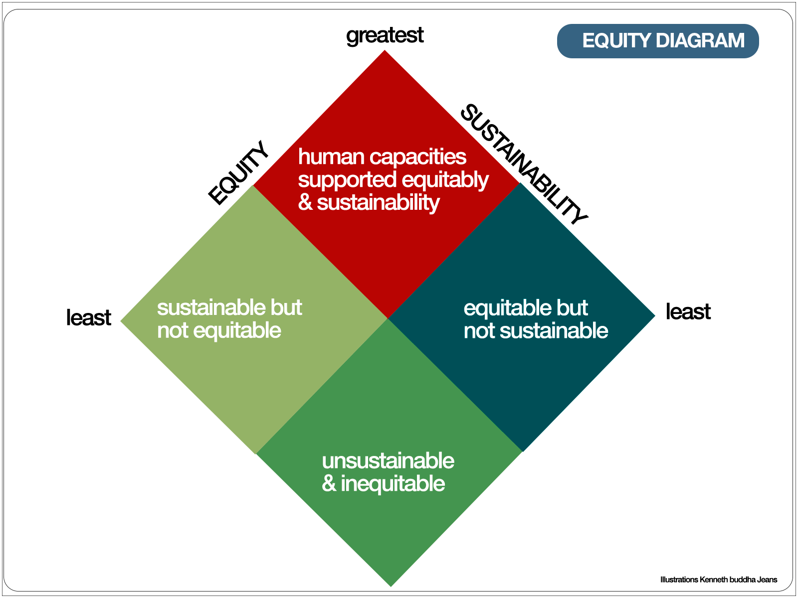 equity-sustainable-1600-1200