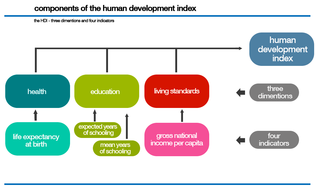 human-development-index-model