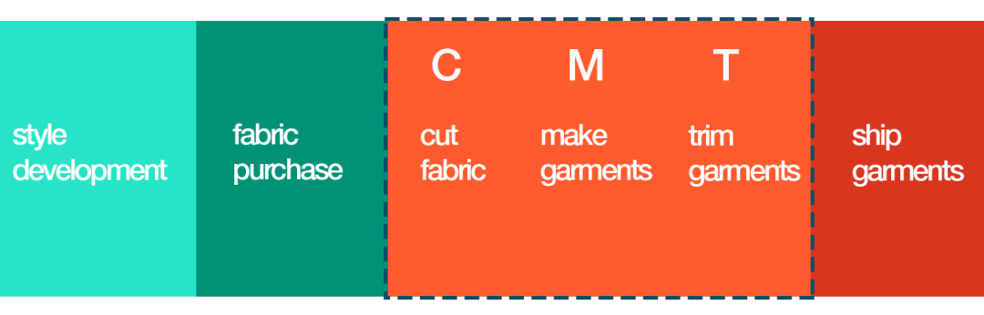 cut-make-trim-graphic-overview-1600