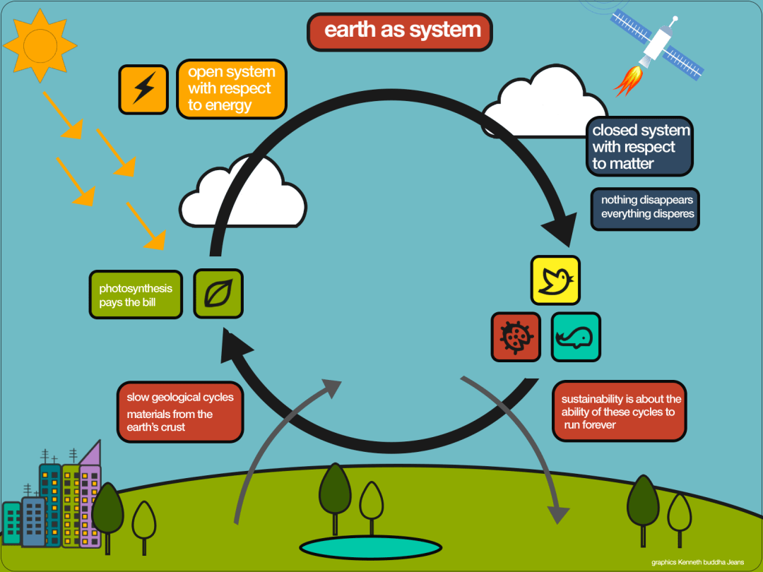 earth-as-system-graphic-illustration-1600x1200t