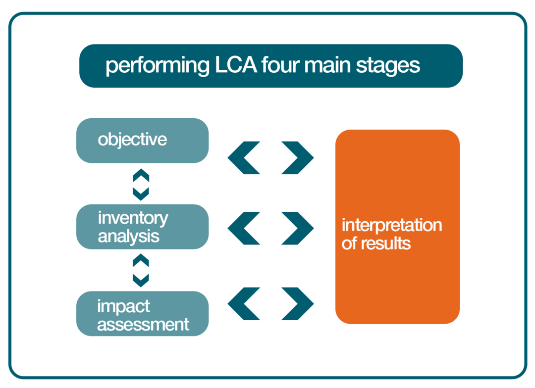 life-cycle-four-stages-1600