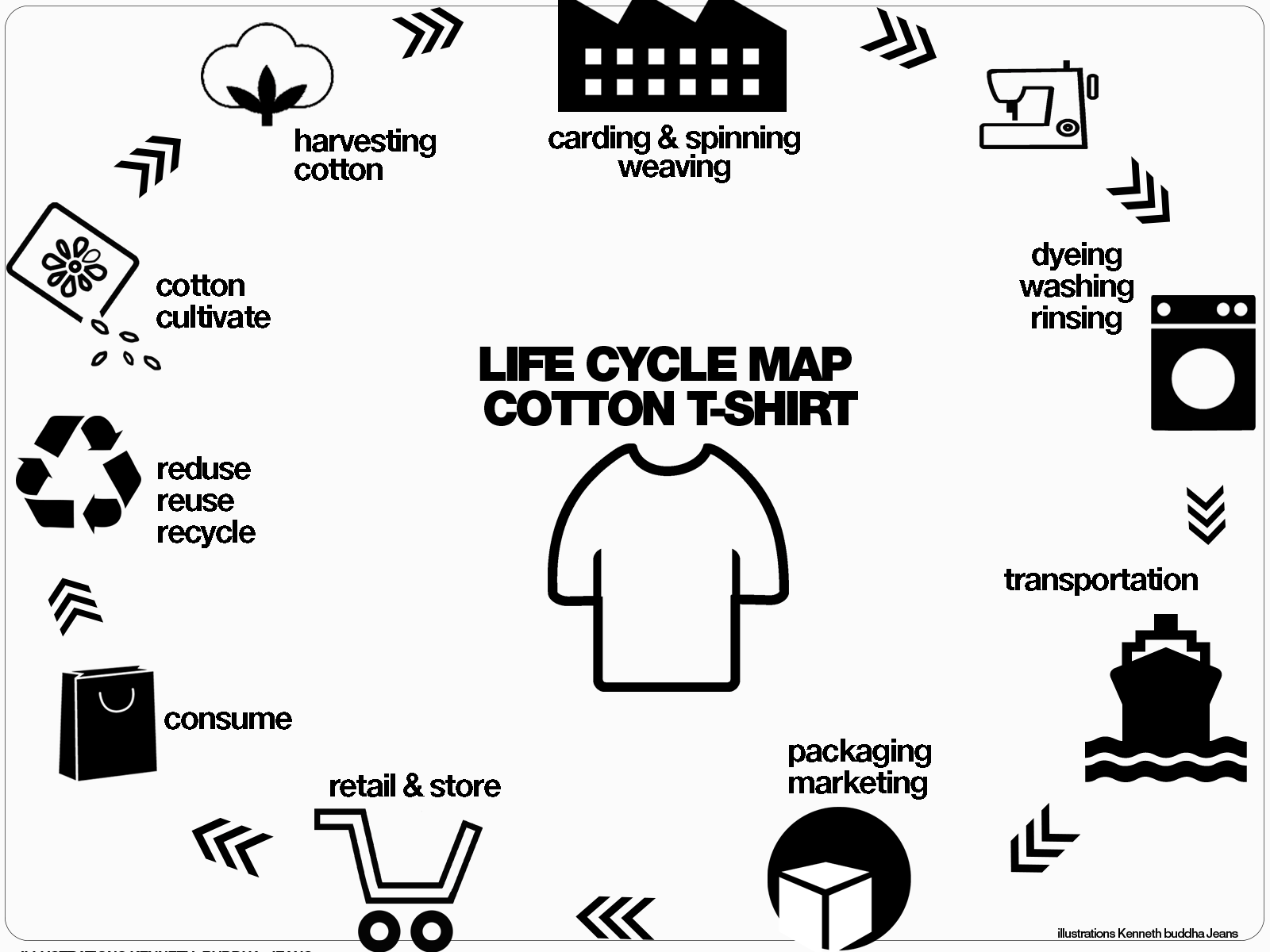 Life Cycle Map T Shirt Cotton Graphics