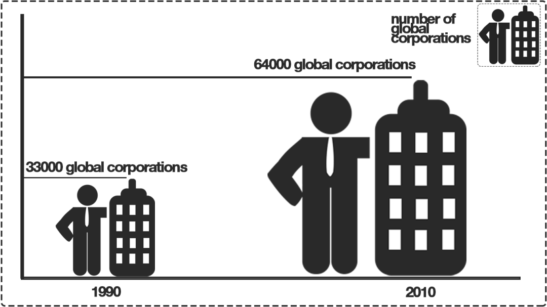 Number of global corporations 1990-2010 diagram. Graphics Kenneth Buddha Jeans