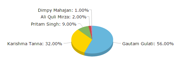 Who will win Bigg Boss 8? Result of Opinion Poll Conducted by BuddyBits