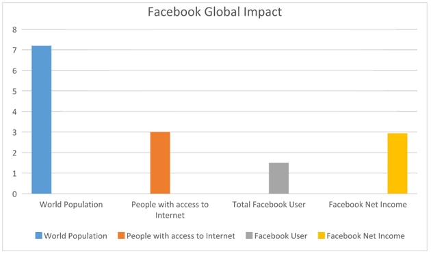 Facebook Global Impact - Internet.org