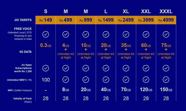 Reliance Jio 4G Tarrif Plan