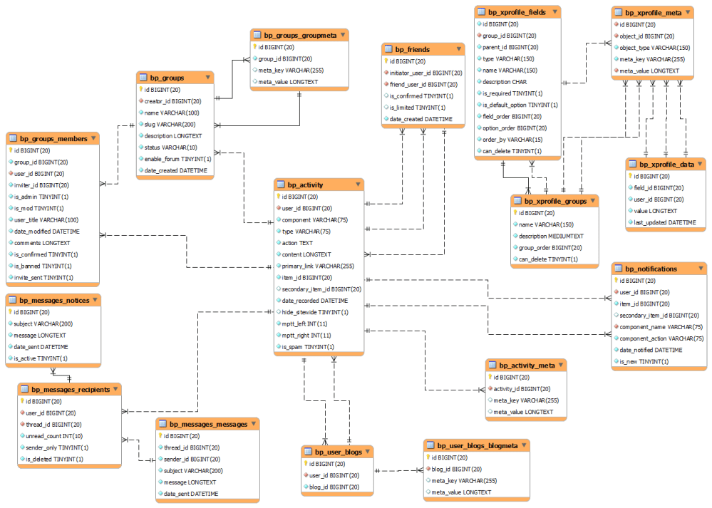 medium resolution of buddypress database diagram