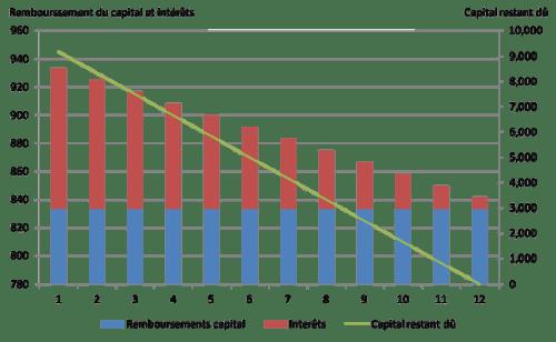intérêts de dette avec paiement mensuel effectif