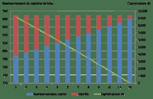 intérêts de dette avec paiements constants