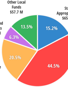 Pie chart also types of funds budget office illinois state rh budgetlinoisstate