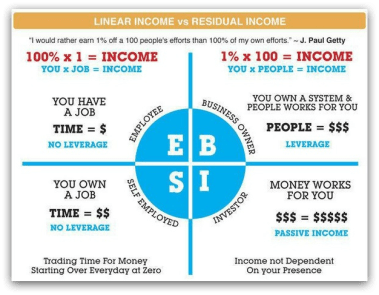 What is the Cashflow Quadrant? - Budget and the Bees