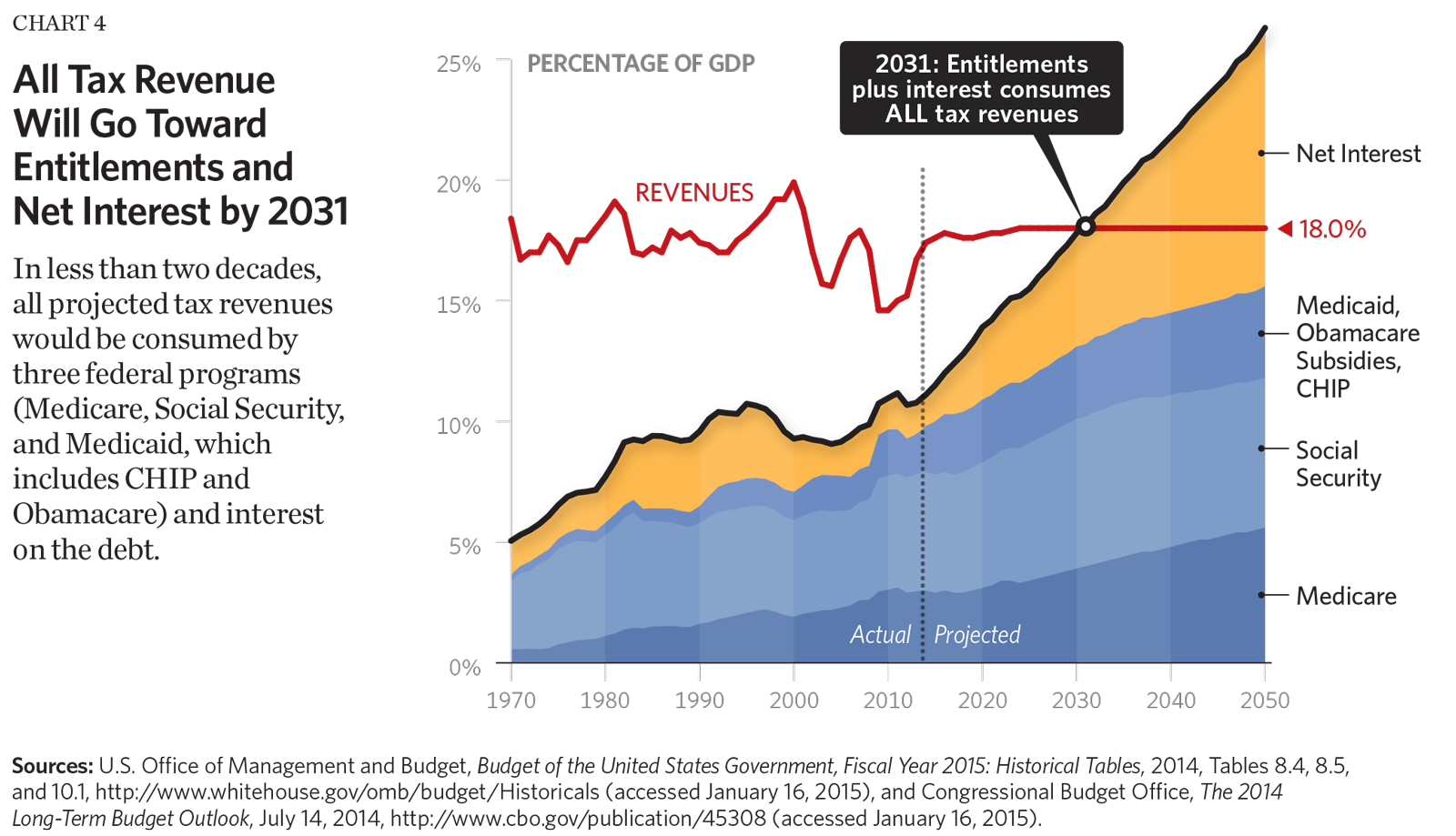 Eight Charts That Show The Growth In Government