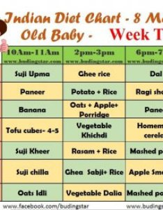 Indian diet chart for months old baby also budding star rh budingstar
