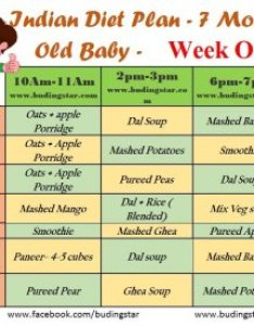 First week indian diet plan for months old baby also budding star rh budingstar