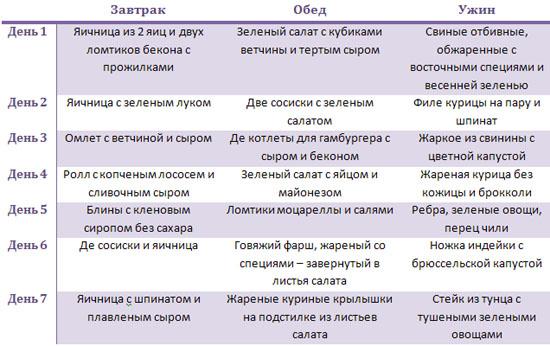 http://budtezzdorovy.ru/ жировая диета