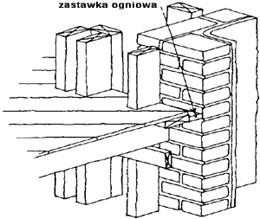 Zastawki ogniowe – Buduj z drewna