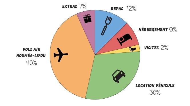 budget-lifou-global