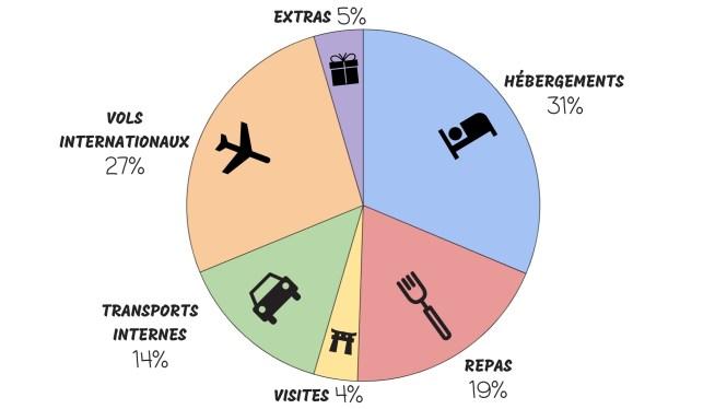 Répartition budget vietnam