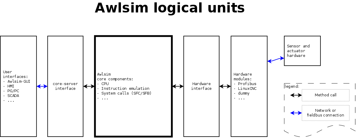 Awlsim development