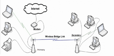 How can I setup wireless connection between two Access
