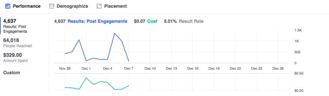 Facebook Ads Manager insights graphs
