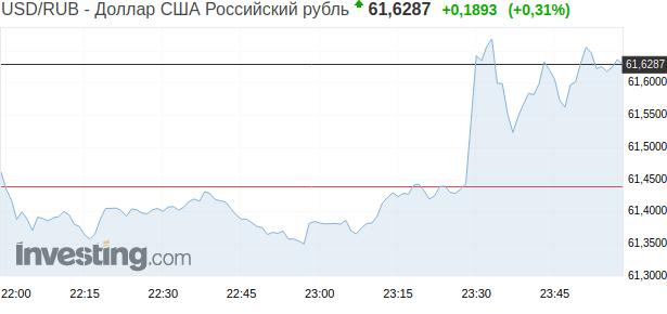 Курс доллара 15.01.2020 после выхода новости об отставки правительства