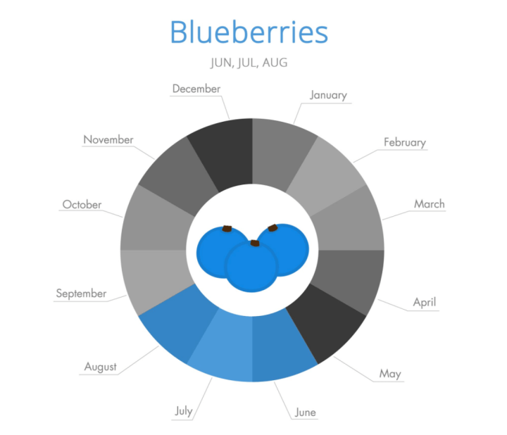blueberries_season.png