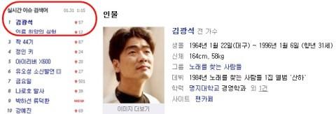 Kim Kwang Suk trends