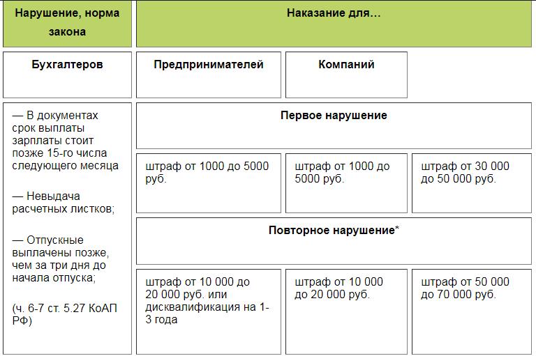 Штрафы за невыплату зарплаты 1