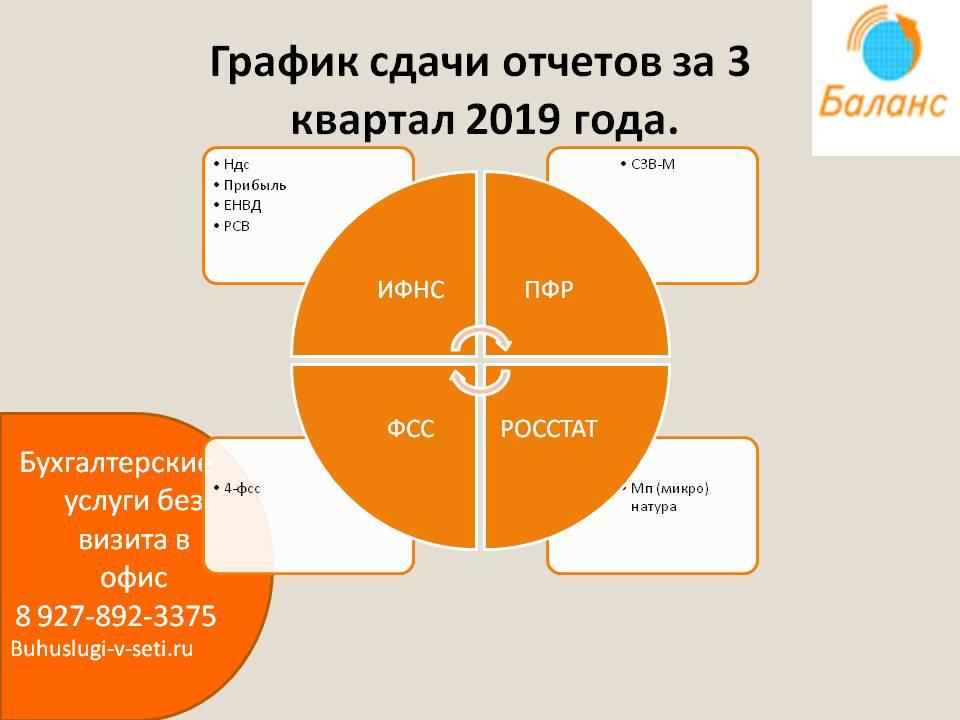 график отчетов на 3 кв 2019 г.