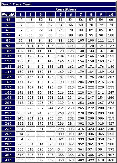 Average Bench Press By Age Chart : average, bench, press, chart, Bench, You're, Here's, Bodybuilding