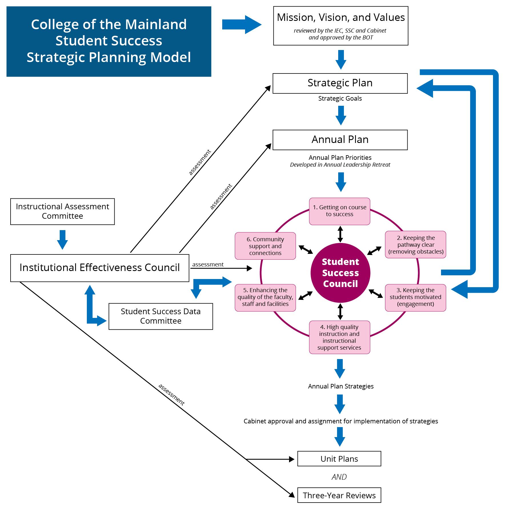 strategic planning framework diagram 1984 chevy truck radio wiring 2014 2018 overview