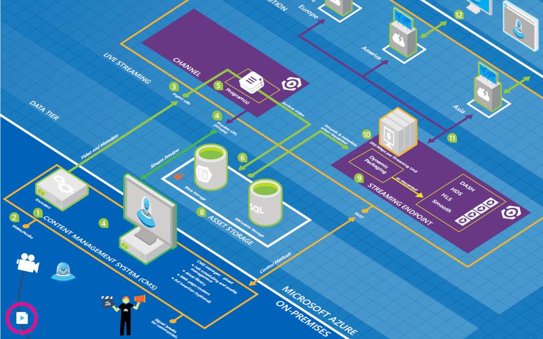 Microsoft Azure Architecture Blueprints & Free Visio Symbols