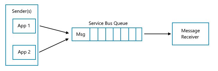 AzureServiceBusQueueDiagram