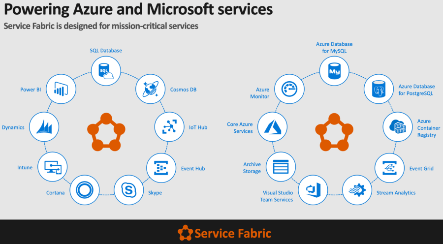 Azure Service Fabric Powers Azure PaaS