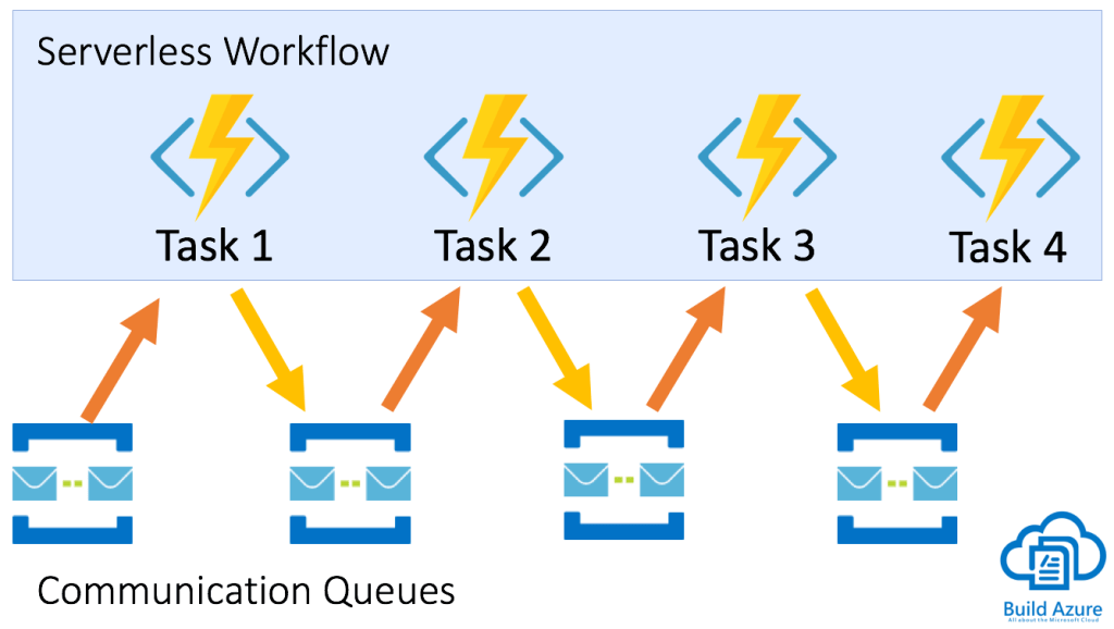 Scaling Azure Functions with Durable Functions 2