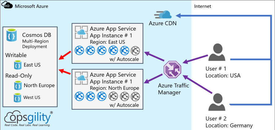Designing Globally Resilient Apps with Azure App Service and Cosmos DB 3