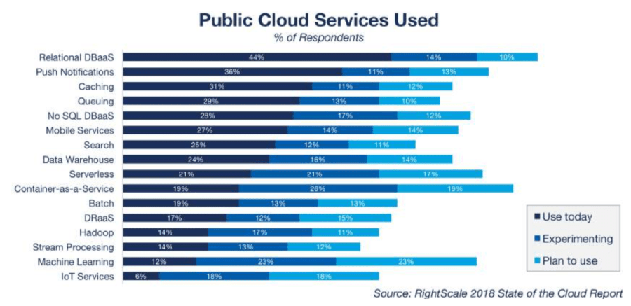 2018 Cloud Growth Profiled in RightScale State of the Cloud Report 4