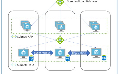 Azure Availability Zones