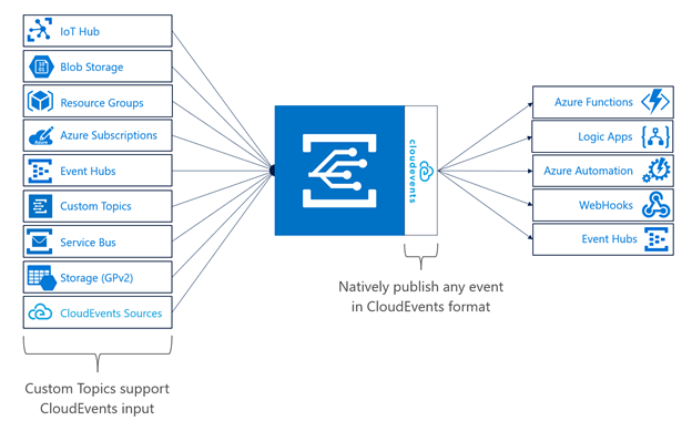 Azure Weekly: May 7, 2018 - First-class Support for CloudEvents on Azure 2