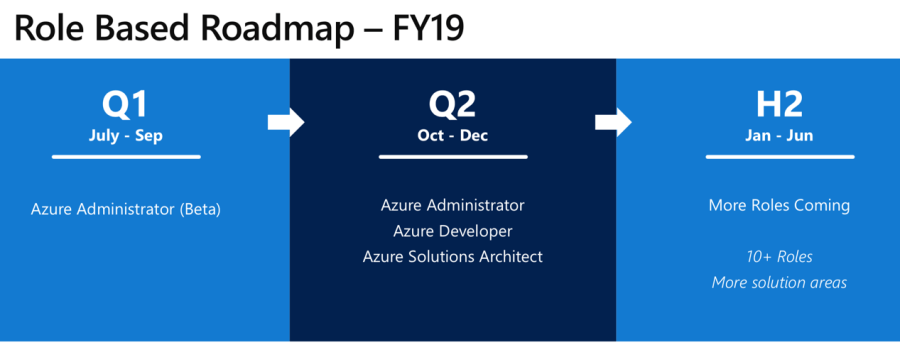 New Microsoft Azure Certification Paths Coming in 2018 4