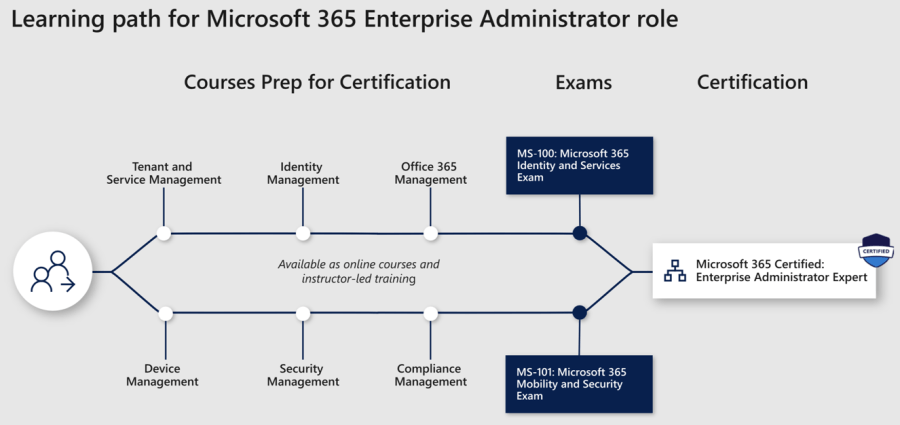 Introducing Role-based Microsoft & Azure Certification Shakeup 9