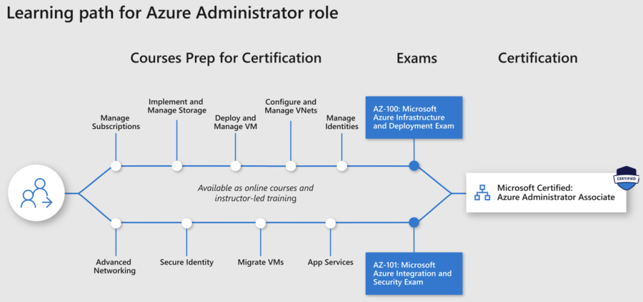 Introducing Role-based Microsoft & Azure Certification Shakeup 7
