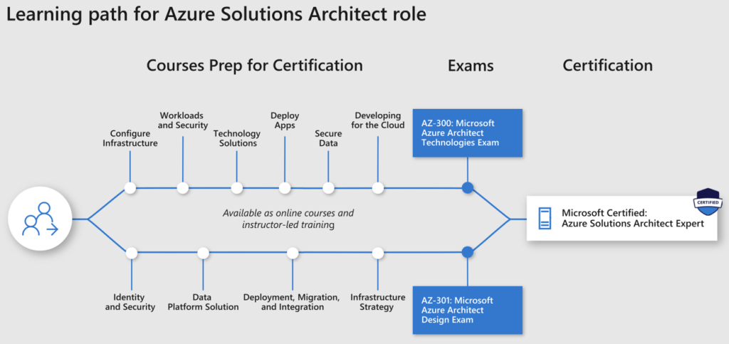 What are the Microsoft Certified Expert Certifications? 2