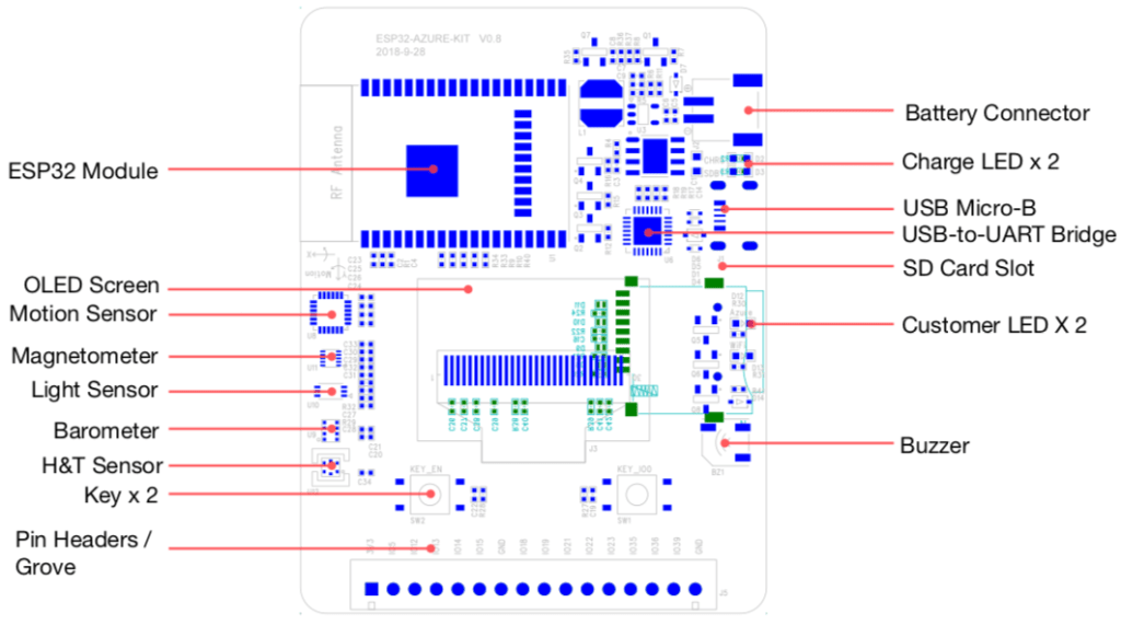 ESP32-Azure IoT Kit Board Layout Diagram