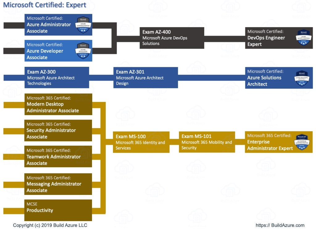 Microsoft Certification Roadmap for Role-based Paths 5