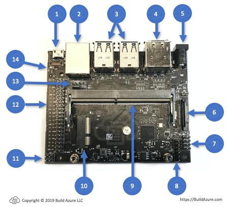 Discover NVIDIA Jetson Nano Developer Kit Ports and Connectors 2