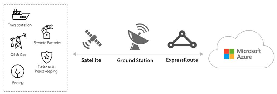 Remotely Connect Azure ExpressRoute via Satellite 1