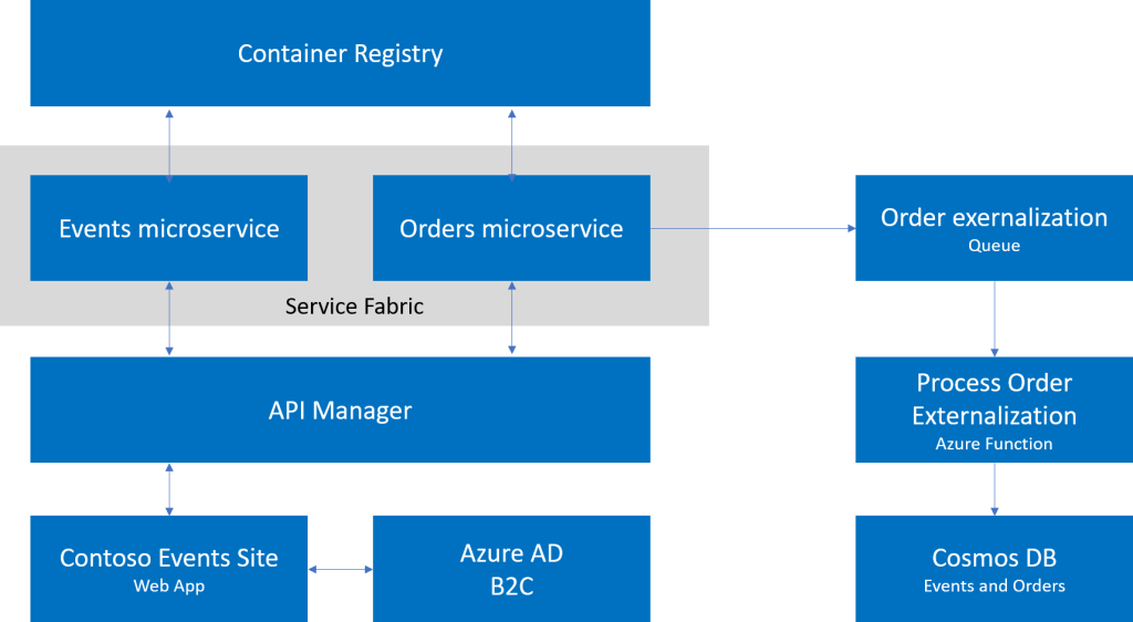 Microservices Architecture Hands-on Lab: Infrastructure Edition - Microsoft Cloud Workshop 2